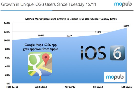 ios 6, google maps, noticias, apple, china, 26 %